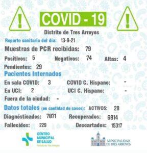 Coronavirus: confirmaron cinco nuevos casos y cuatro personas fueron dadas de alta
