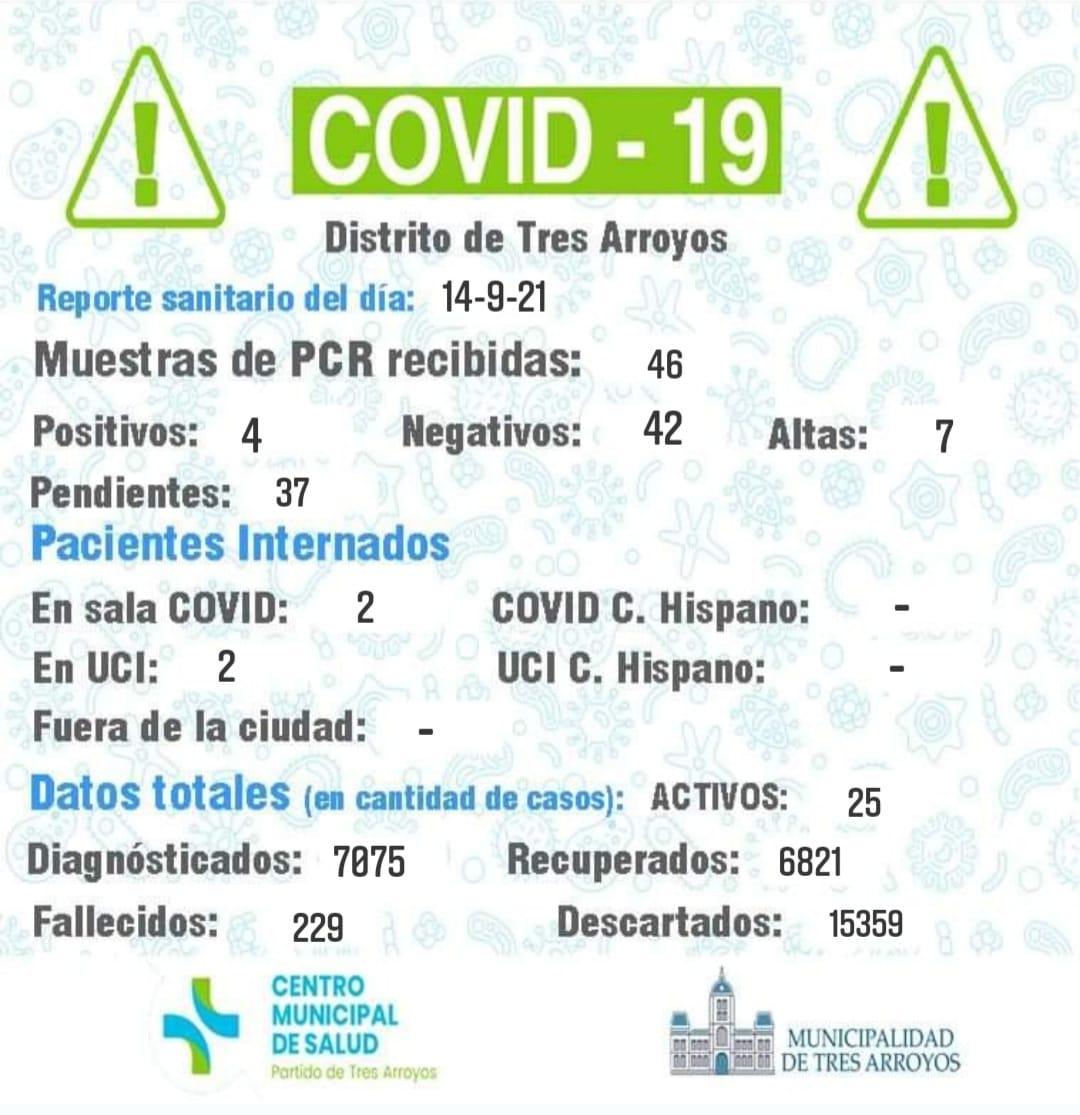Coronavirus: detectaron cuatro nuevos contagios y otorgaron siete altas