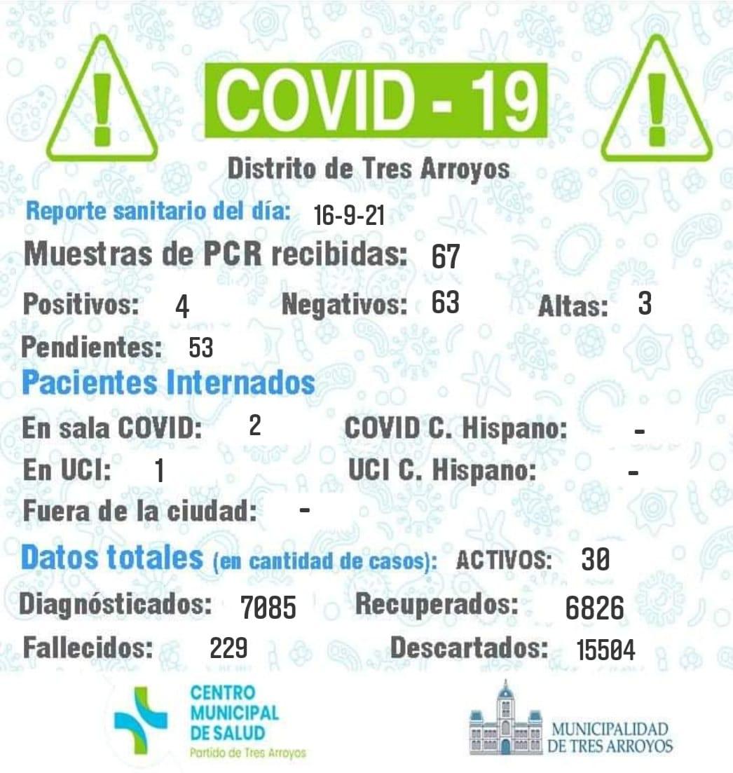 Coronavirus: detectaron cuatro nuevos contagios y tres personas fueron dadas de alta