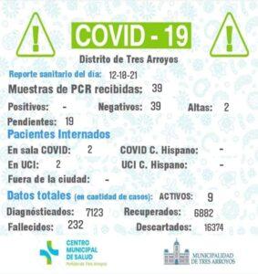 Coronavirus: no se detectaron nuevos casos y dos personas fueron dadas de alta