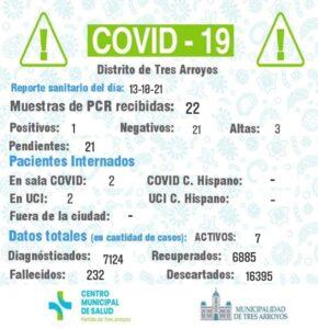 Tres Arroyos registró un nuevo contagio de coronavirus y otorgaron tres altas medicas
